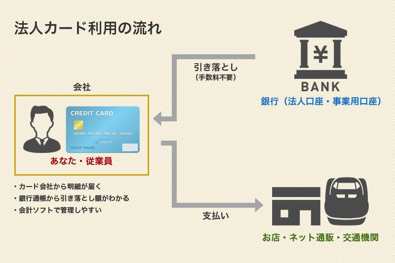 法人カード利用の流れ